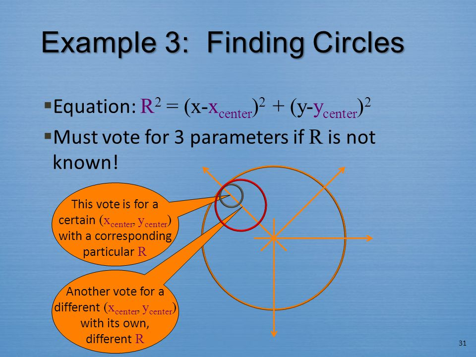 Example 3: Finding Circles  Equation: R 2 = (x-x center ) 2 + (y-y center ) 2  Must vote for 3 parameters if R is not known! 31 This vote is for a c