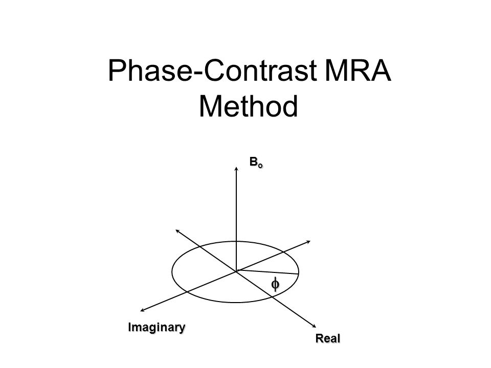 Phase-Contrast MRA Method Real Imaginary BoBoBoBo 