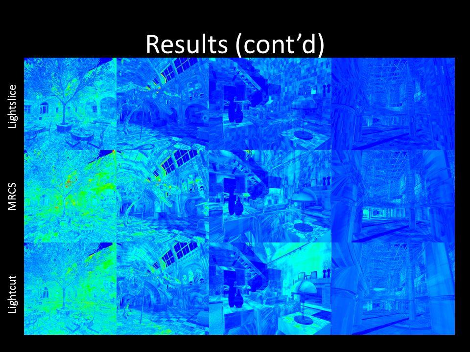 Results (cont'd) Lightslice MRCS Lightcut