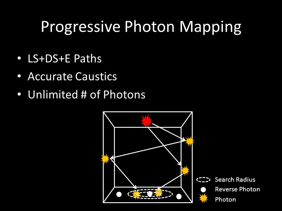 LS+DS+E Paths Accurate Caustics Unlimited # of Photons Progressive Photon Mapping Photon Reverse Photon Search Radius