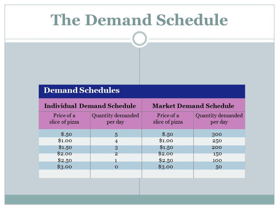 Demand Schedules Individual Demand Schedule Price of a slice of pizza Quantity demanded per day Market Demand Schedule Price of a slice of pizza Quant