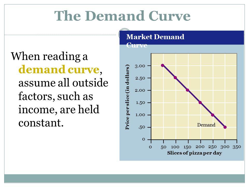 Market Demand Curve 3.00 2.50 2.00 1.50 1.00.50 0 050100150 200250 300 350 Slices of pizza per day Price per slice (in dollars) Demand The Demand Curv