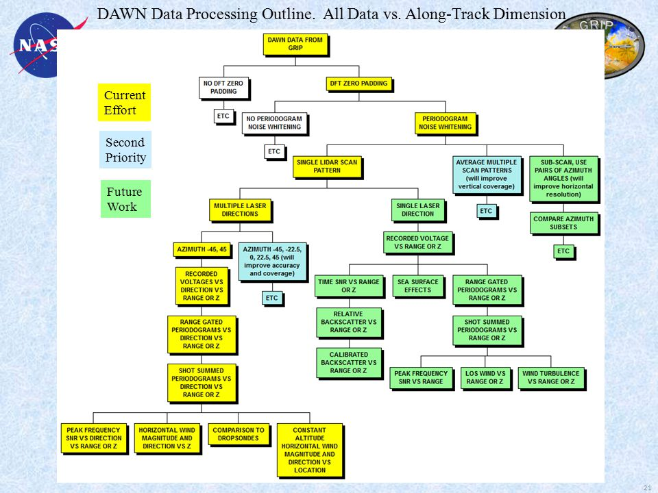 DAWN Data Processing Outline. All Data vs.