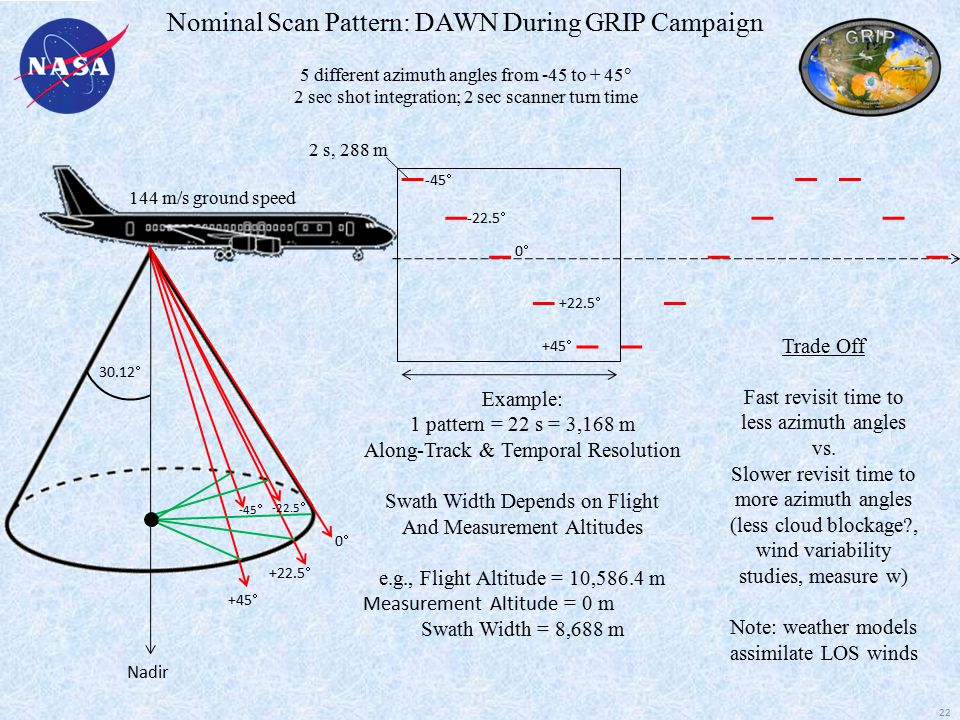 Nominal Scan Pattern: DAWN During GRIP Campaign 5 different azimuth angles from -45 to + 45  2 sec shot integration; 2 sec scanner turn time 30.12  +45  +22.5  -45  -22.5  00 2 s, 288 m Example: 1 pattern = 22 s = 3,168 m Along-Track & Temporal Resolution Swath Width Depends on Flight And Measurement Altitudes e.g., Flight Altitude = 10,586.4 m Measurement Altitude = 0 m Swath Width = 8,688 m Nadir 144 m/s ground speed -45  -22.5  00 +22.5  +45  Trade Off Fast revisit time to less azimuth angles vs.