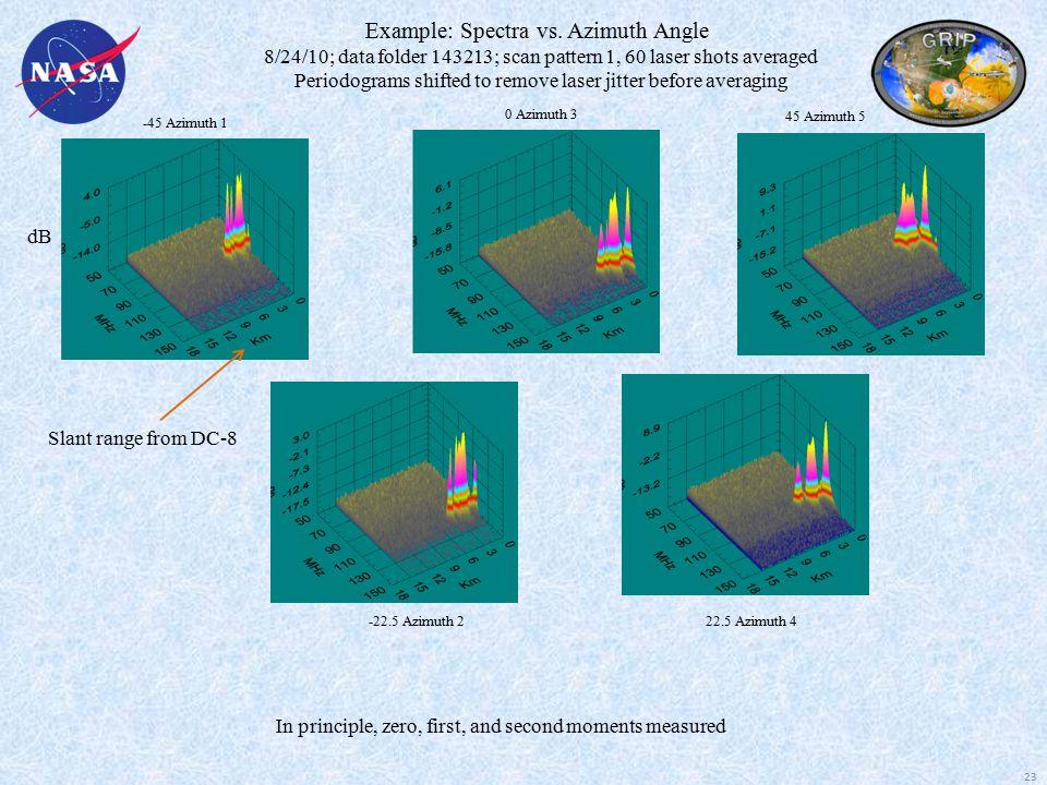 0 Azimuth 3 -22.5 Azimuth 2 -45 Azimuth 1 22.5 Azimuth 4 45 Azimuth 5 Example: Spectra vs.