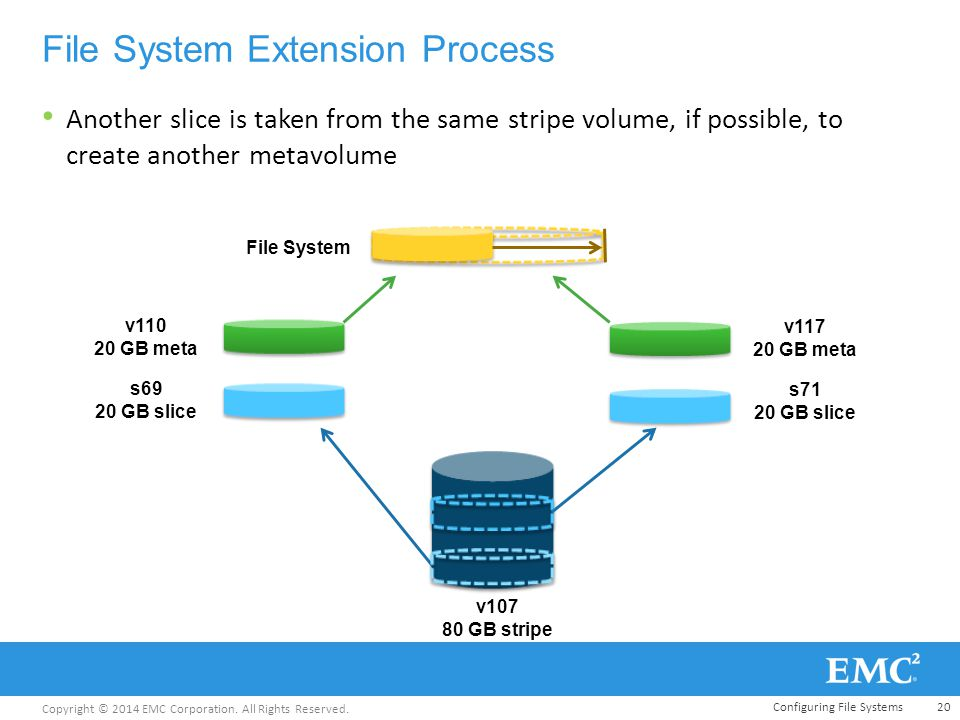Copyright © 2014 EMC Corporation. All Rights Reserved. File System Extension Process Another slice is taken from the same stripe volume, if possible,