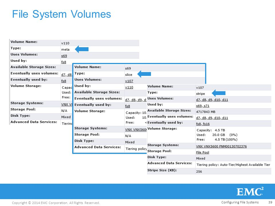 Copyright © 2014 EMC Corporation. All Rights Reserved. File System Volumes Configuring File Systems39