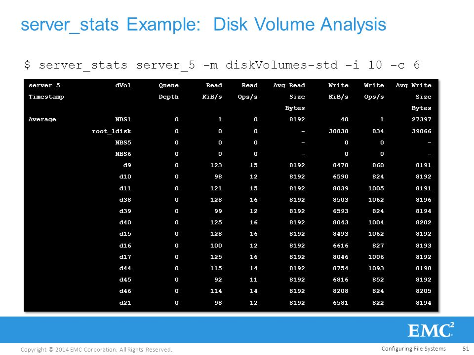 Copyright © 2014 EMC Corporation. All Rights Reserved. server_stats Example: Disk Volume Analysis 51 server_5 dVol Queue Read Read Avg Read Write Writ