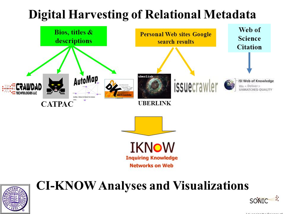 Bios, titles & descriptions Personal Web sites Google search results Web of Science Citation CATPAC UBERLINK Digital Harvesting of Relational Metadata