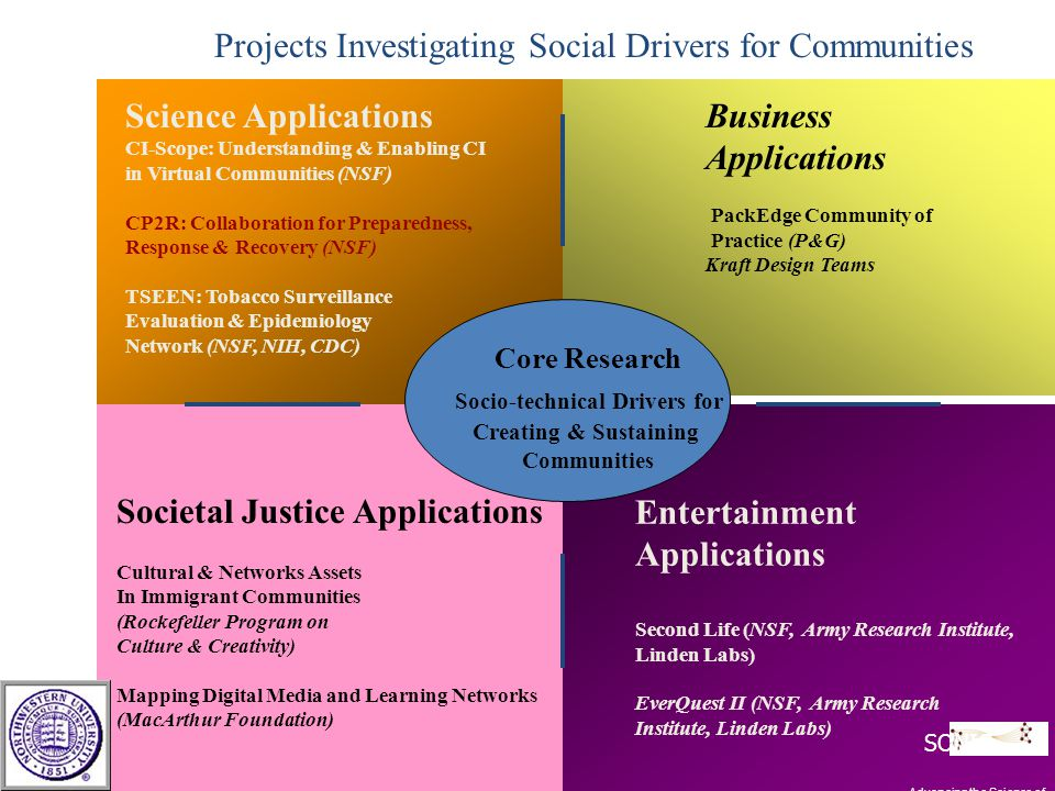 Core Research Socio-technical Drivers for Creating & Sustaining Communities Business Applications PackEdge Community of Practice (P&G) Kraft Design Te