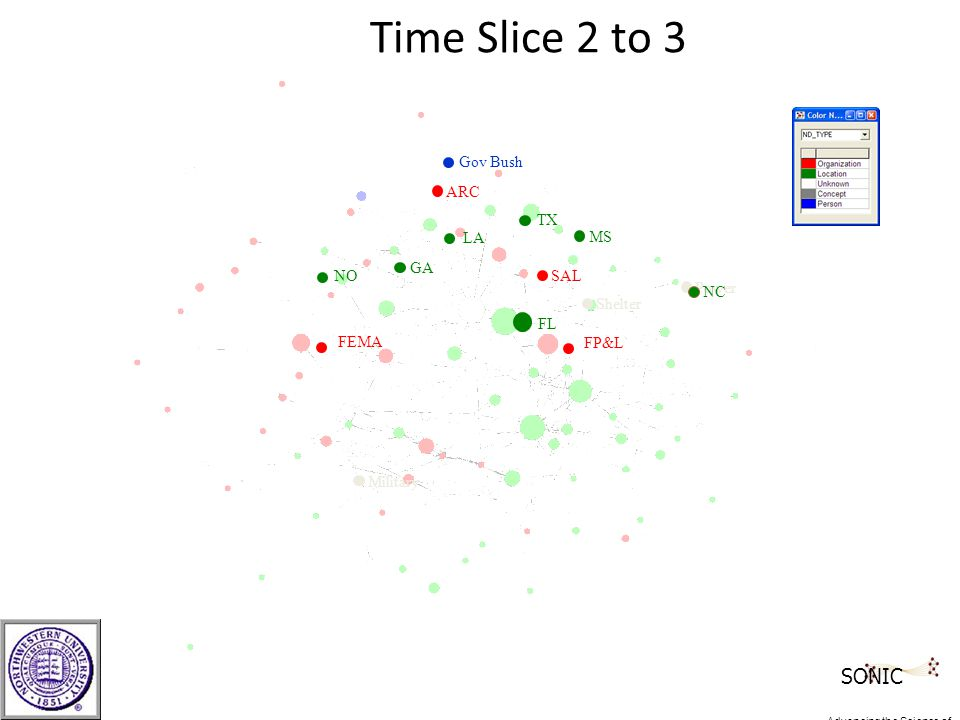 Time Slice 2 to 3 ARC SAL FEMA Shelter TX MS LA NO Gov Bush FL Power FP&L GA Military NC SONIC Advancing the Science of Networks in Communities