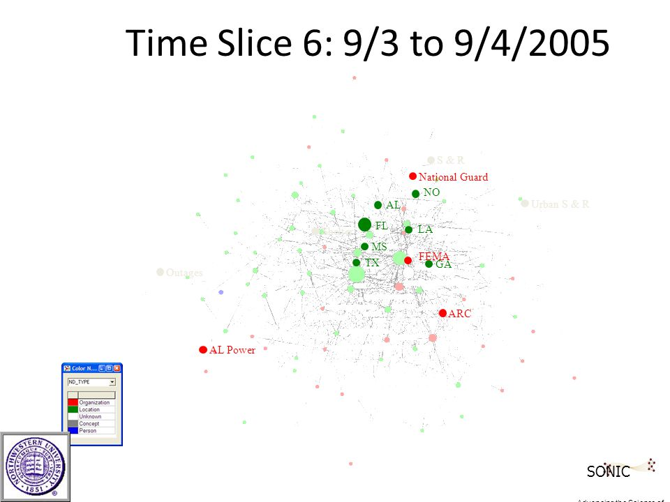 Time Slice 6: 9/3 to 9/4/2005 ARC FEMA Shelter TX MS LA NO FL Outages GA AL Power Urban S & R National Guard AL S & R SONIC Advancing the Science of Networks in Communities