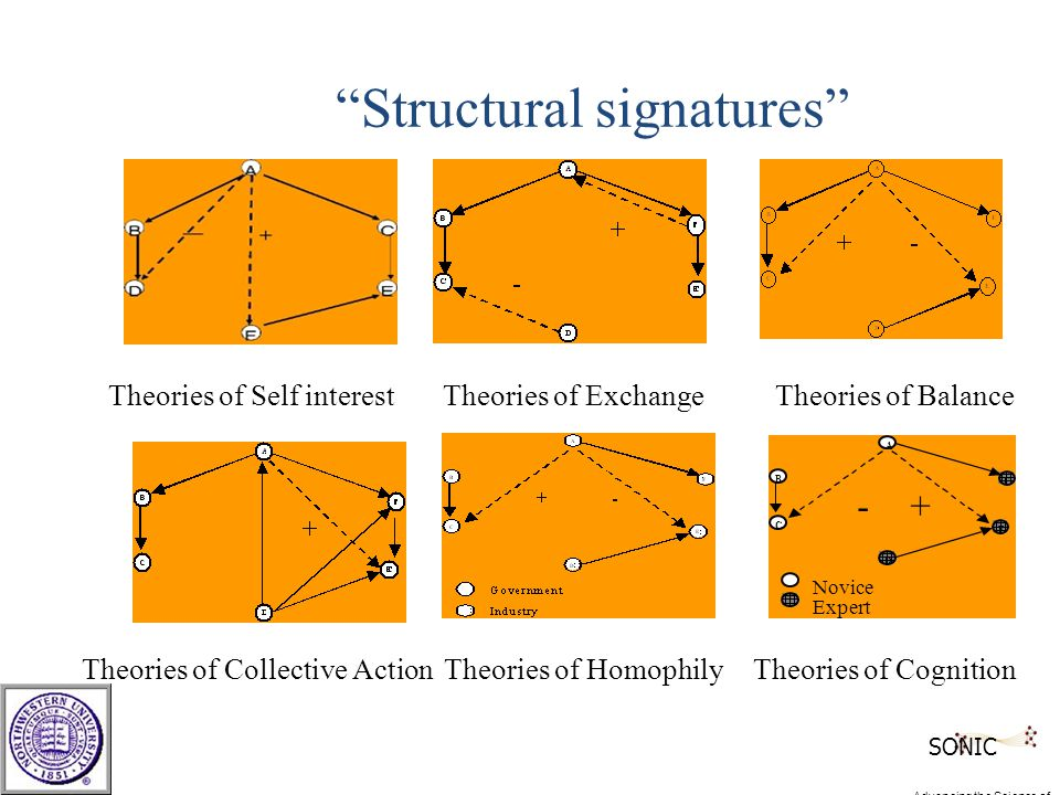 F E D B C A -+ Novice Expert Structural signatures Theories of Self interestTheories of Exchange Theories of Collective Action Theories of Balance Theories of HomophilyTheories of Cognition SONIC Advancing the Science of Networks in Communities