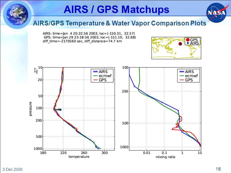 16 3 Dec 2009 AIRS/GPS Temperature & Water Vapor Comparison Plots AIRS / GPS Matchups