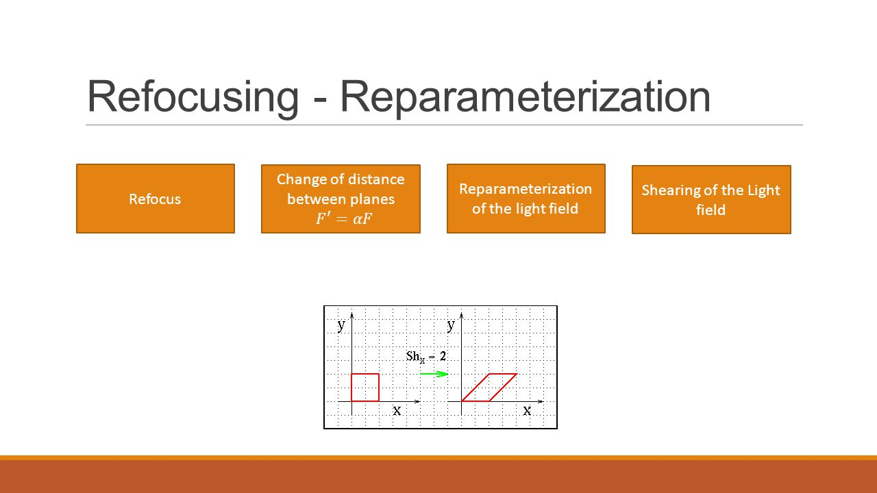 Refocusing - Reparameterization Refocus Reparameterization of the light field Shearing of the Light field