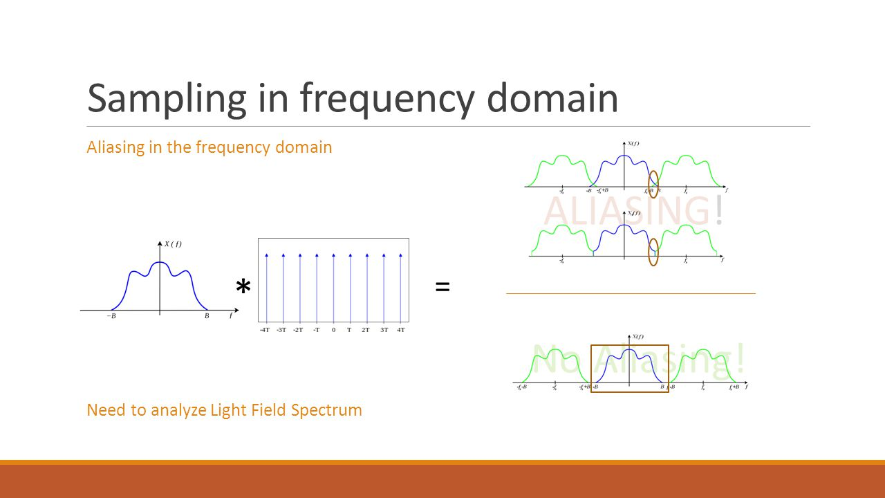 Sampling in frequency domain Aliasing in the frequency domain Need to analyze Light Field Spectrum * = ALIASING.
