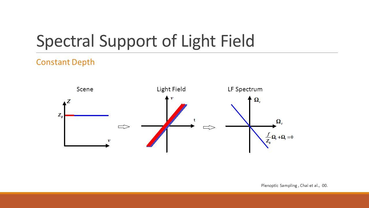 Spectral Support of Light Field Constant Depth SceneLight FieldLF Spectrum Plenoptic Sampling, Chai et al., 00.