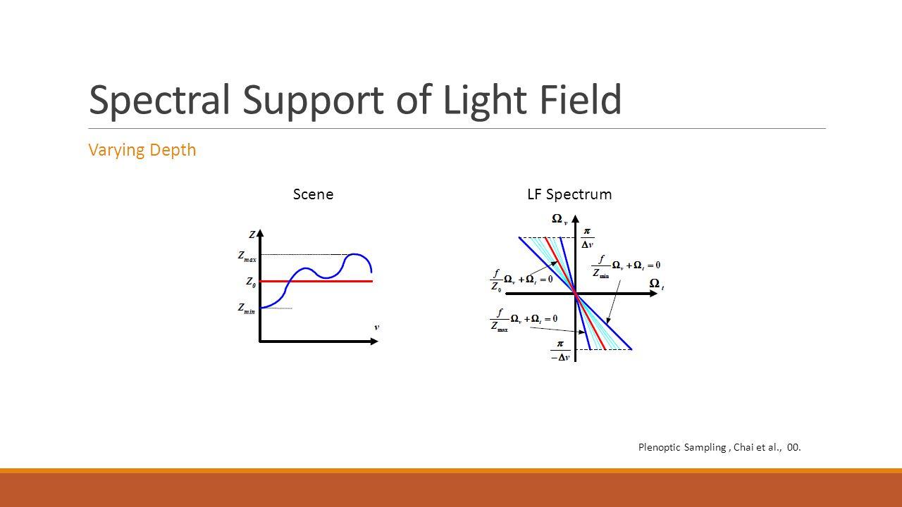 Spectral Support of Light Field Varying Depth SceneLF Spectrum Plenoptic Sampling, Chai et al., 00.