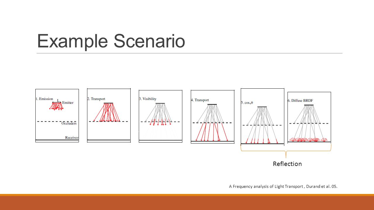 Example Scenario Reflection A Frequency analysis of Light Transport, Durand et al. 05.