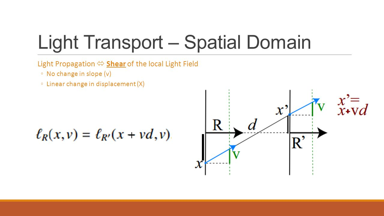 Light Transport – Spatial Domain Light Propagation  Shear of the local Light Field ◦No change in slope (v) ◦Linear change in displacement (X)