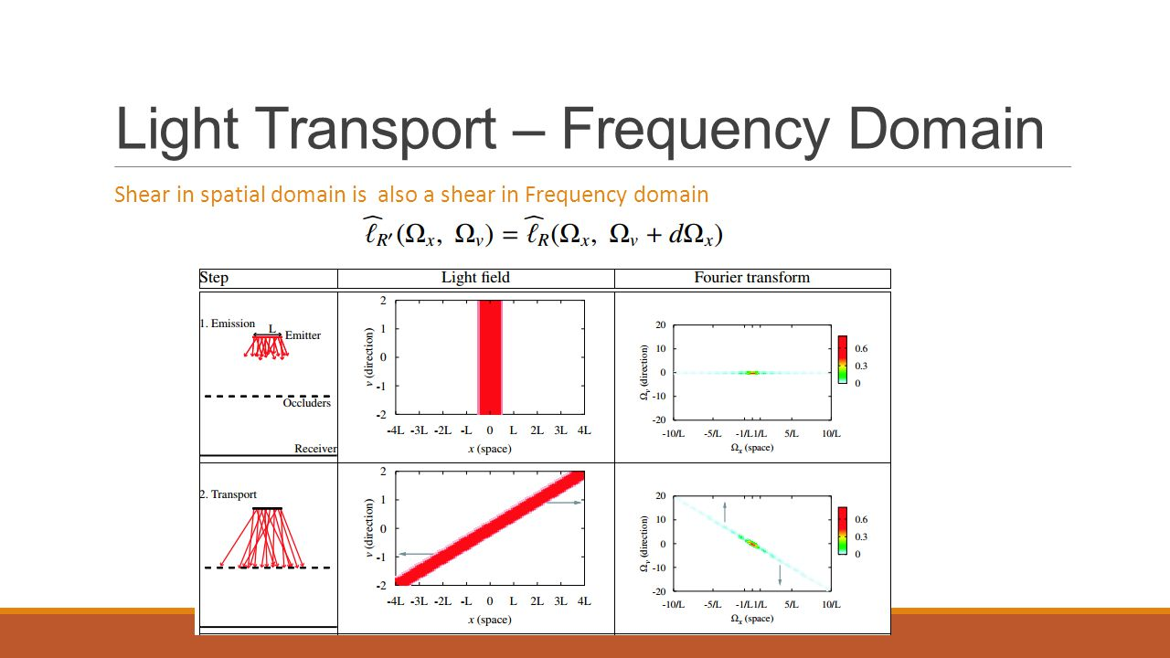 Light Transport – Frequency Domain Shear in spatial domain is also a shear in Frequency domain