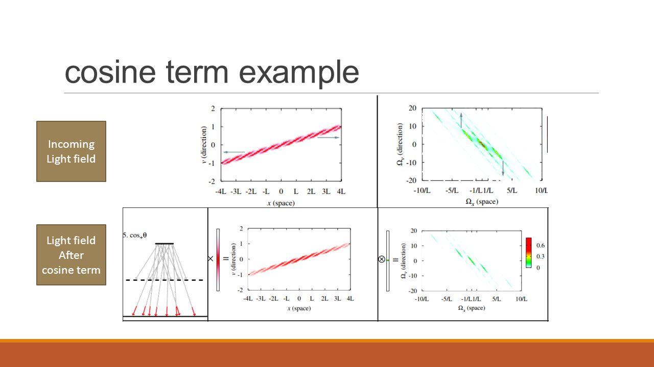 cosine term example Incoming Light field After cosine term