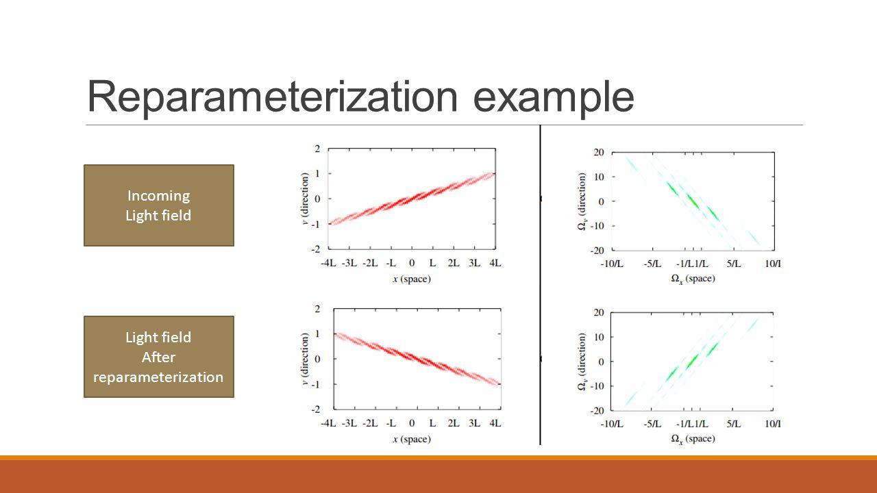 Reparameterization example Incoming Light field After reparameterization