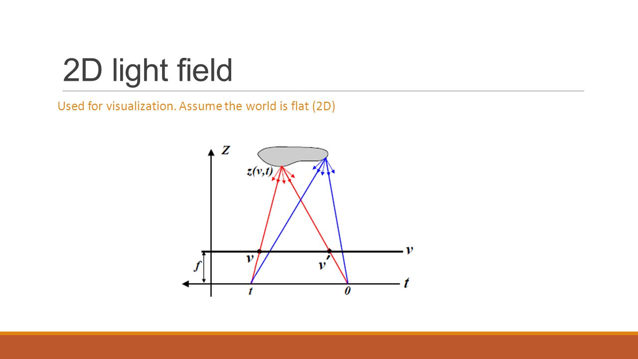 2D light field Used for visualization. Assume the world is flat (2D)