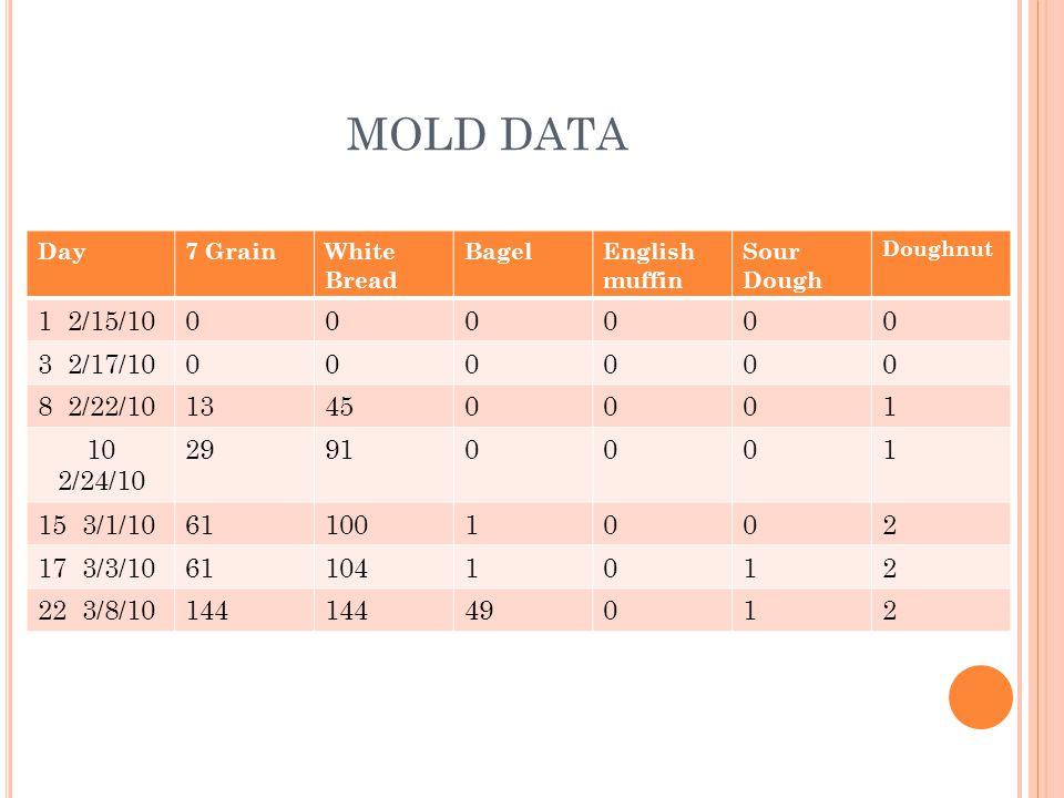 MOLD DATA Day7 GrainWhite Bread BagelEnglish muffin Sour Dough Doughnut 1 2/15/10000000 3 2/17/10000000 8 2/22/1013450001 10 2/24/10 29910001 15 3/1/10611001002 17 3/3/10611041012 22 3/8/10144 49012