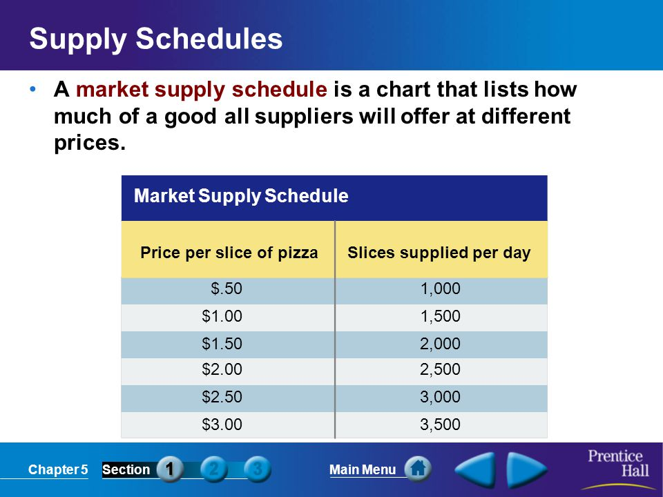 Chapter 5SectionMain Menu Market Supply Curve Price (in dollars) Output (slices per day) 3.00 2.50 2.00 1.50 1.00.50 0 0500100015002000250030003500 Supply Supply Curves A market supply curve is a graph of the quantity supplied of a good by all suppliers at different prices.