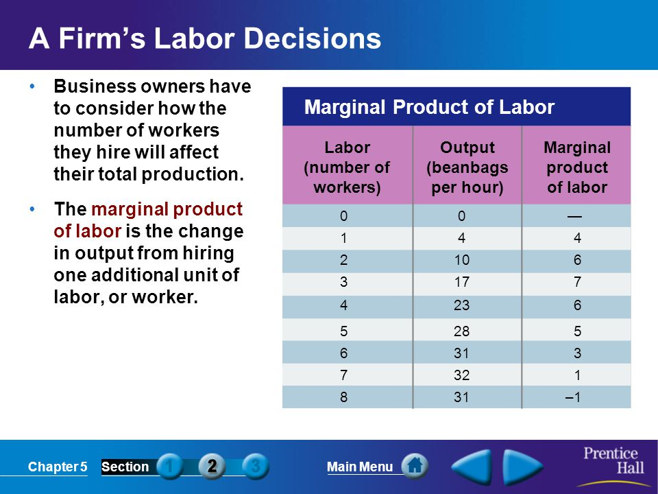 Chapter 5SectionMain Menu Marginal Product of Labor Labor (number of workers) Output (beanbags per hour) Marginal product of labor 00— 144 2106 3177 4