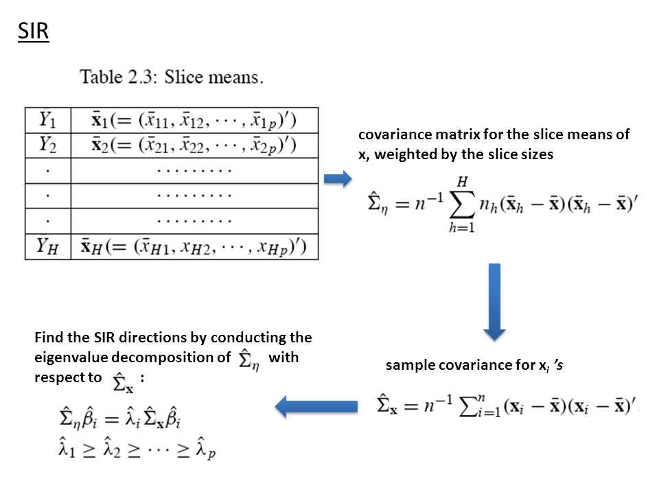 covariance matrix for the slice means of x, weighted by the slice sizes sample covariance for x i 's Find the SIR directions by conducting the eigenva