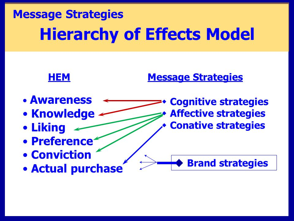 Message Strategies Hierarchy of Effects Model HEMMessage Strategies Awareness Knowledge Liking Preference Conviction Actual purchase w Cognitive strat