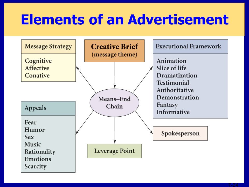 7-24 Elements of an Advertisement