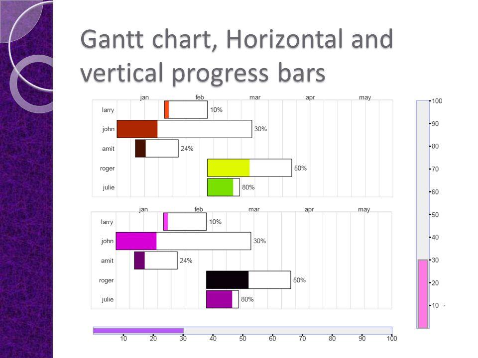 Gantt chart, Horizontal and vertical progress bars