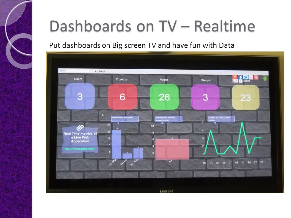 Dashboards on TV – Realtime Put dashboards on Big screen TV and have fun with Data