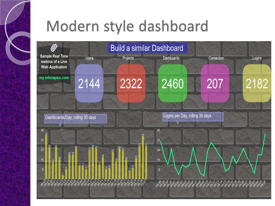 Modern style dashboard Display information on any widget such as Sticky Notes