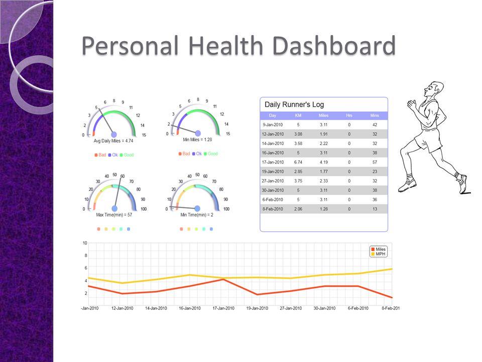 Personal Health Dashboard