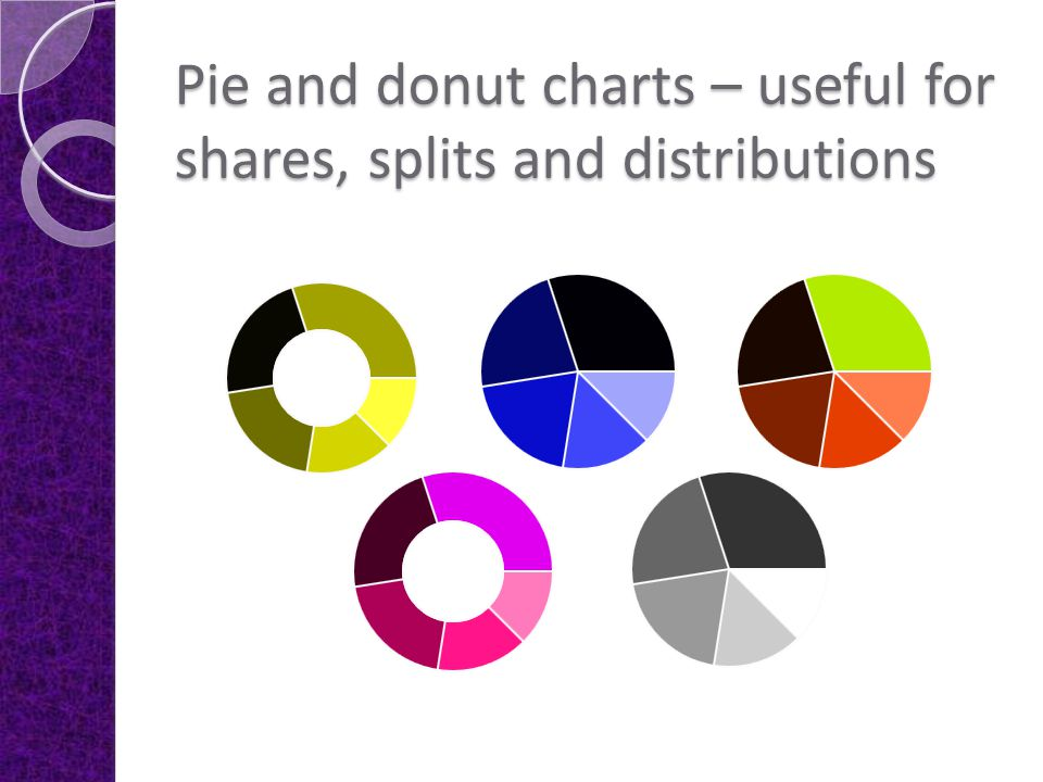 Pie and donut charts – useful for shares, splits and distributions