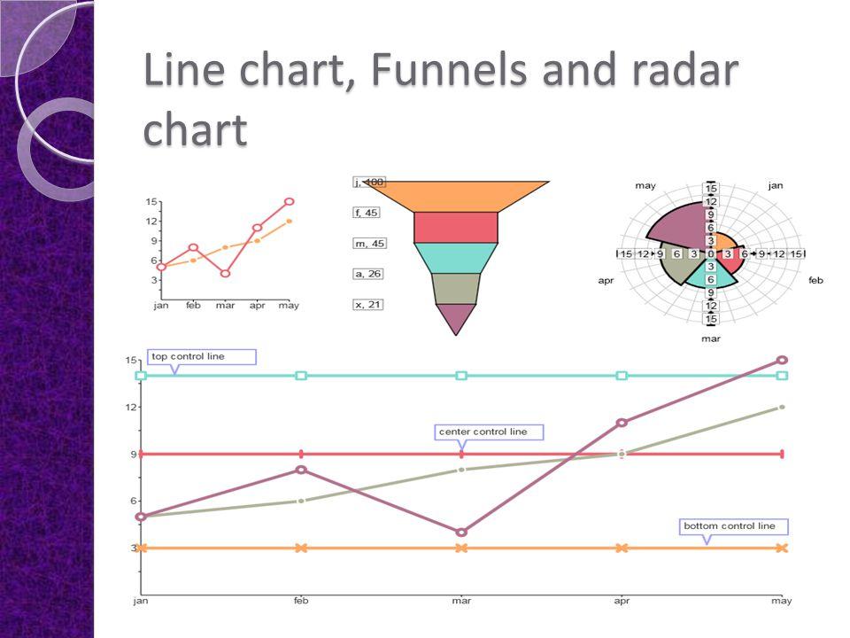 Line chart, Funnels and radar chart