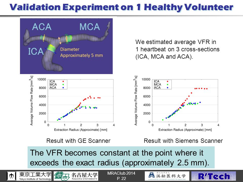 MRAClub 2014 Validation Experiment on 1 Healthy Volunteer P. 22 Result with Siemens Scanner Result with GE Scanner We estimated average VFR in 1 heart