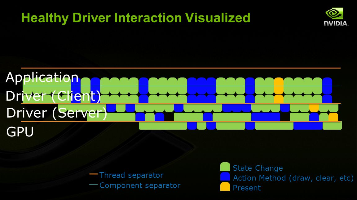 Healthy Driver Interaction Visualized Application Driver (Client) GPU Driver (Server) Thread separator Component separator State Change Action Method
