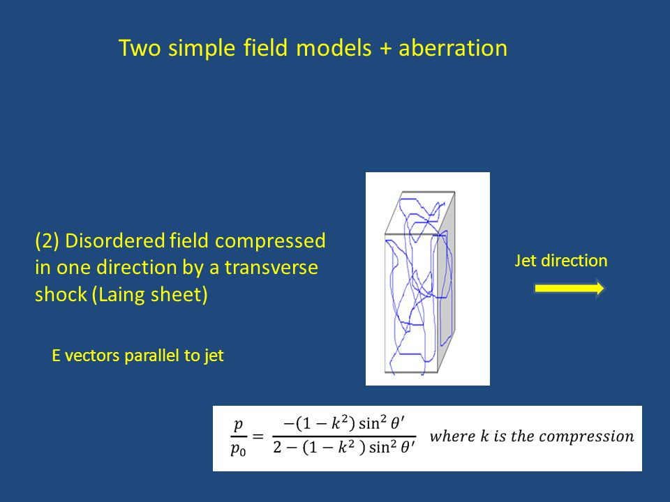 Two simple field models + aberration (2) Disordered field compressed in one direction by a transverse shock (Laing sheet) Jet direction E vectors parallel to jet