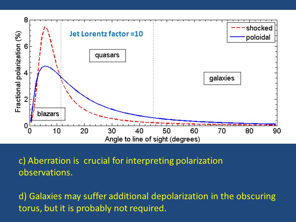 c) Aberration is crucial for interpreting polarization observations.