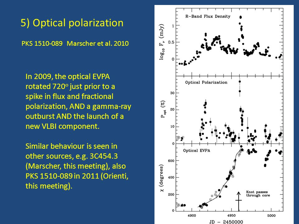 5) Optical polarization PKS 1510-089 Marscher et al. 2010 In 2009, the optical EVPA rotated 720 o just prior to a spike in flux and fractional polariz