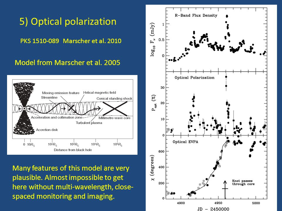 5) Optical polarization PKS 1510-089 Marscher et al. 2010 Model from Marscher et al. 2005 Many features of this model are very plausible. Almost impos