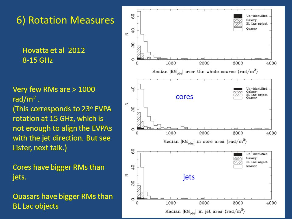 6) Rotation Measures Hovatta et al 2012 8-15 GHz Very few RMs are > 1000 rad/m 2.