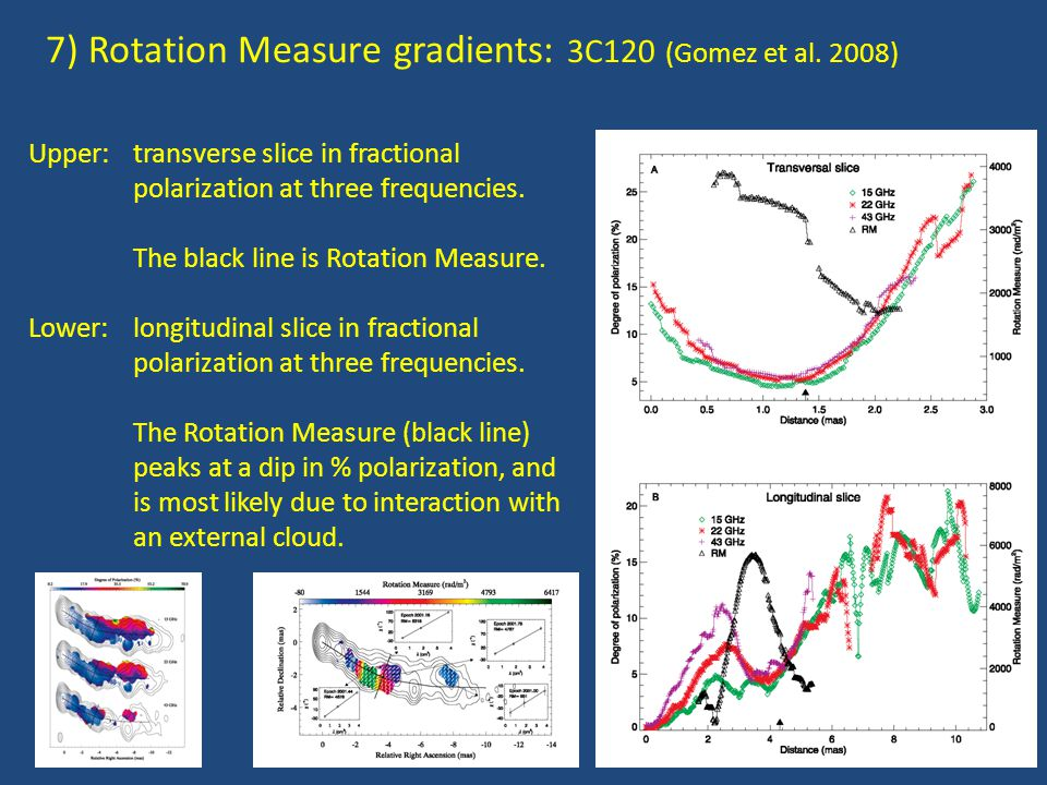 7) Rotation Measure gradients: 3C120 (Gomez et al. 2008) Upper: transverse slice in fractional polarization at three frequencies. The black line is Ro