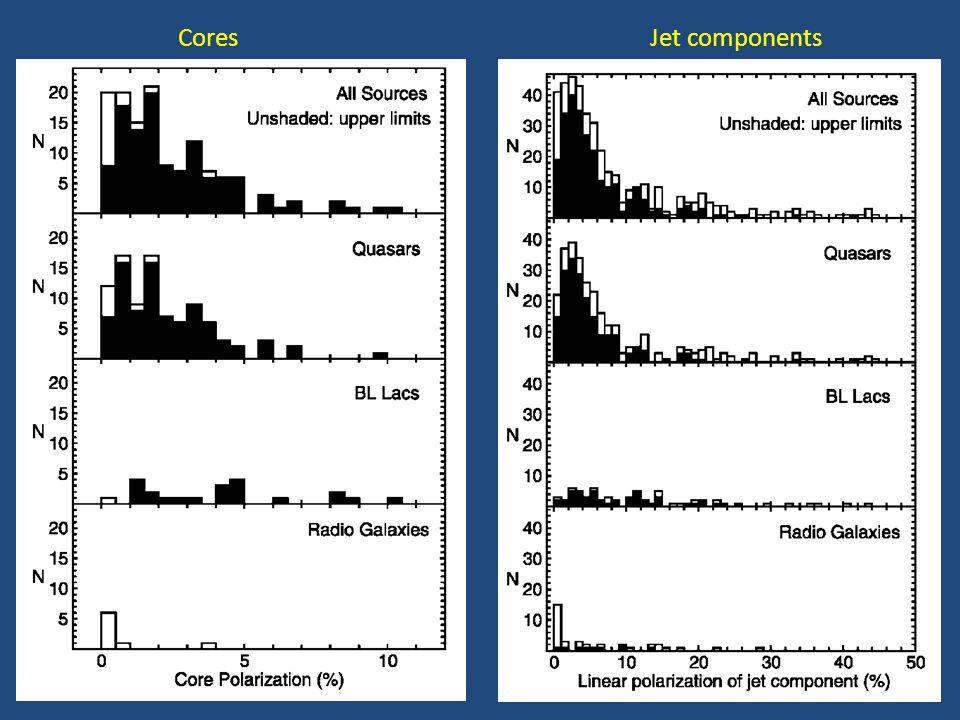 Gabuzda et al. 2006 (mainly BL Lac objects) 15 GHz 22 GHz 43 GHzCorrected for RM