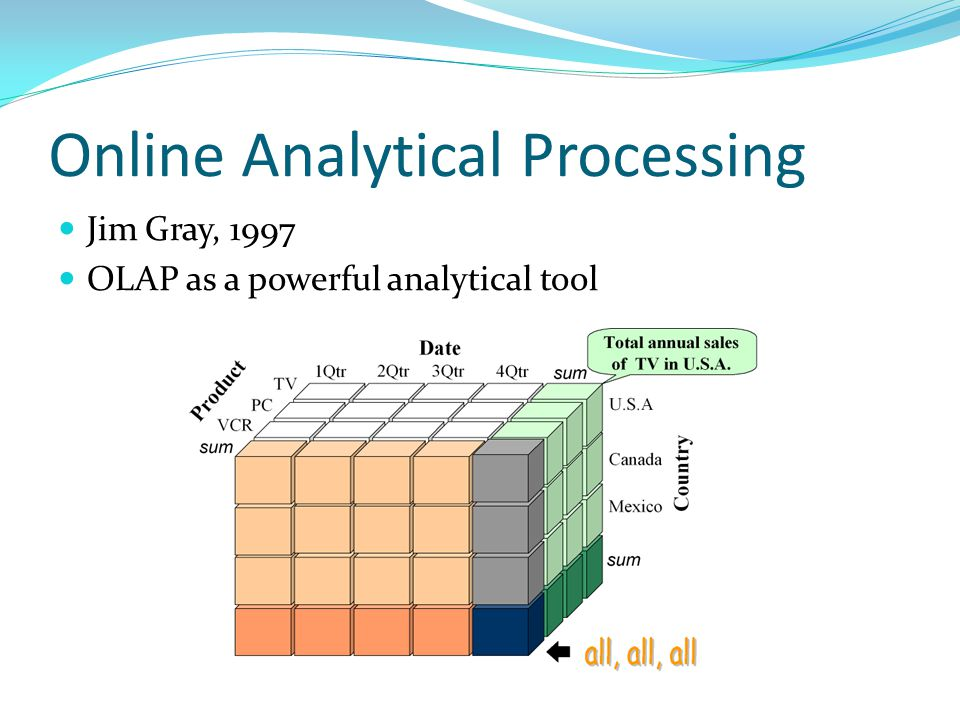 The Usefulness of OLAP Multi-dimensional Different perspectives Multi-level Different granularities Can we offer roll-up/drill-down and slice/dice on graph data.